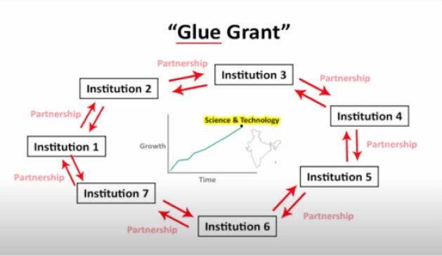 'ग्लू ग्रांट' (Glue Grant) योजना